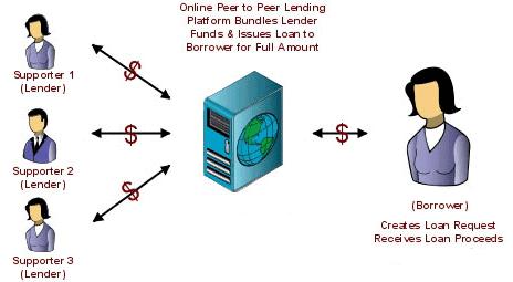 peer to peer education loans