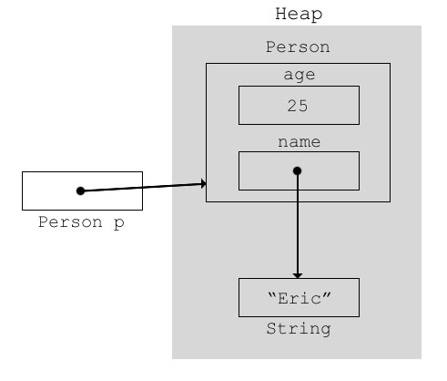 Difference between object and reference in java here ccuart Gallery