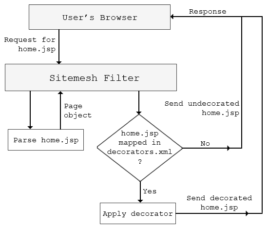 sitemesh-architecture